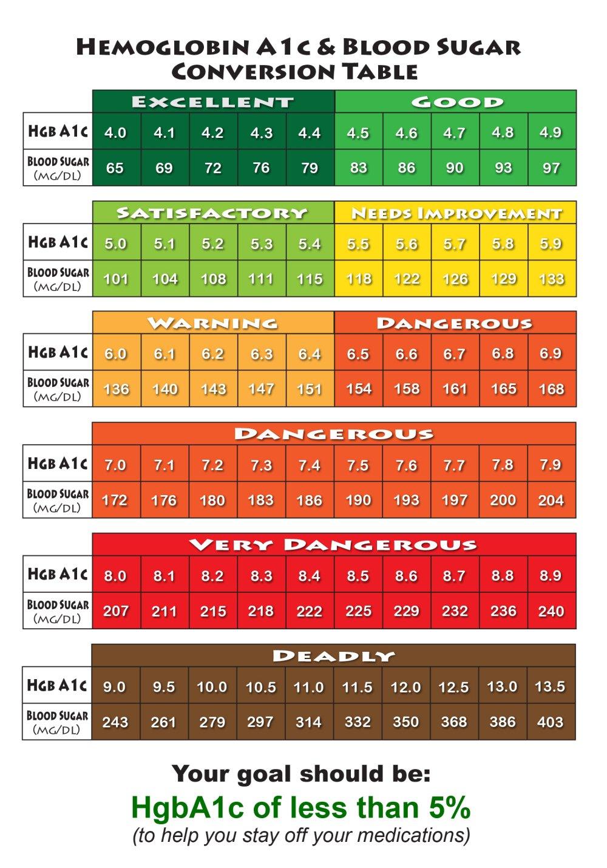 Hemoglobin Conversion Table
