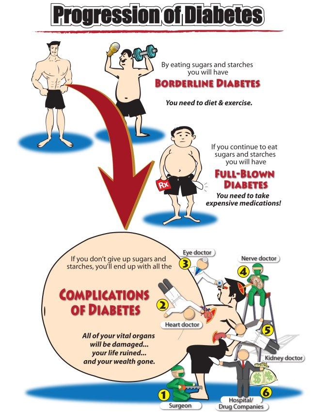 Progression of Diabetes